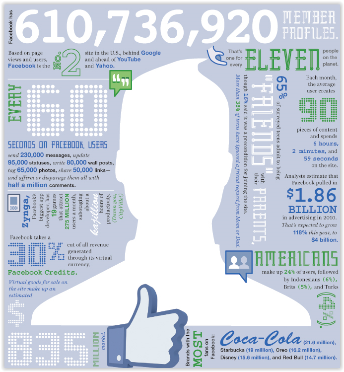 The Business of Facebook